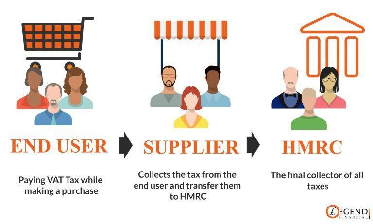 End User- Supplier - HMRC