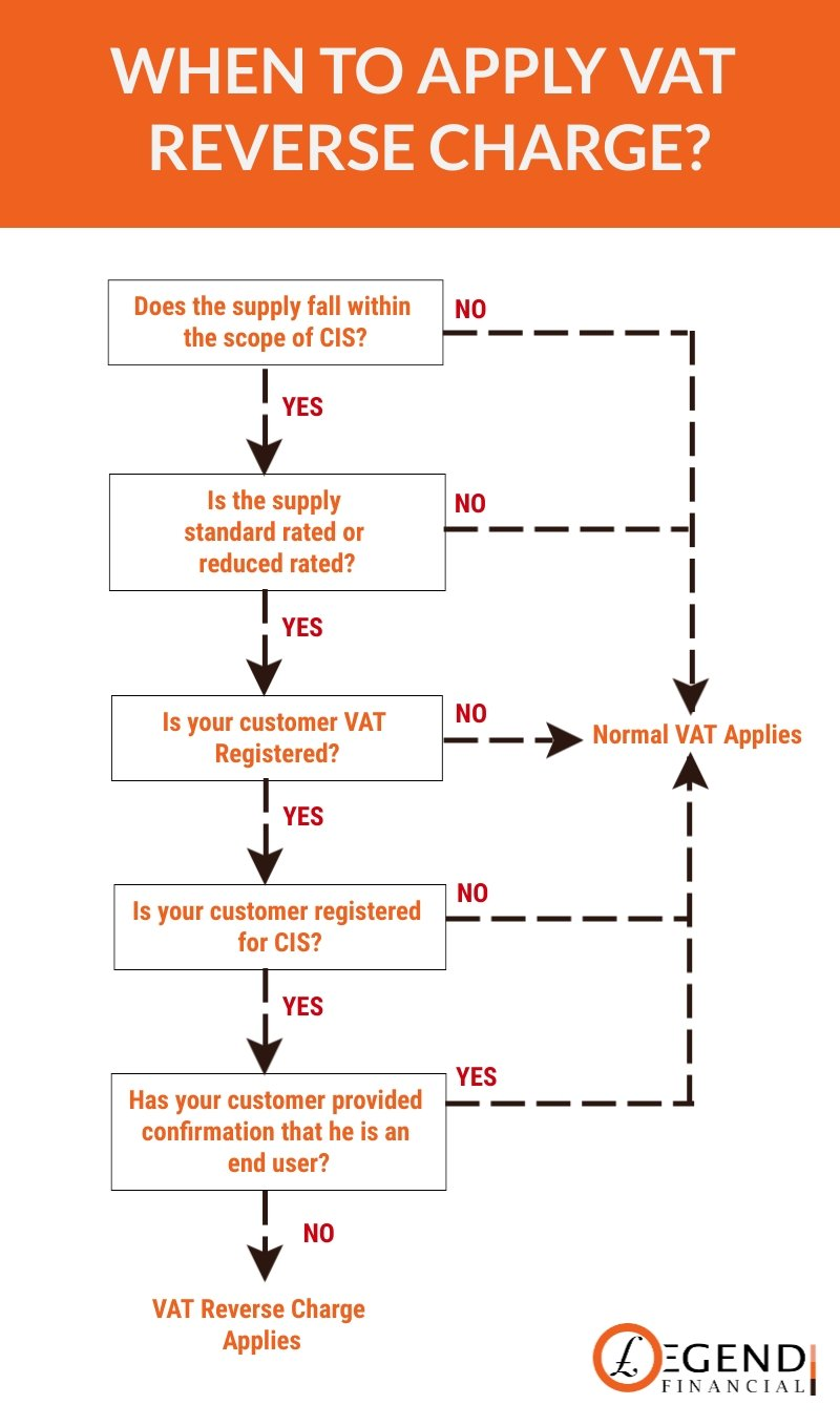 When to Apply VAT Reverse Charge